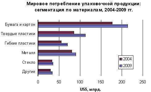 рынок упаковочных пленок в россии